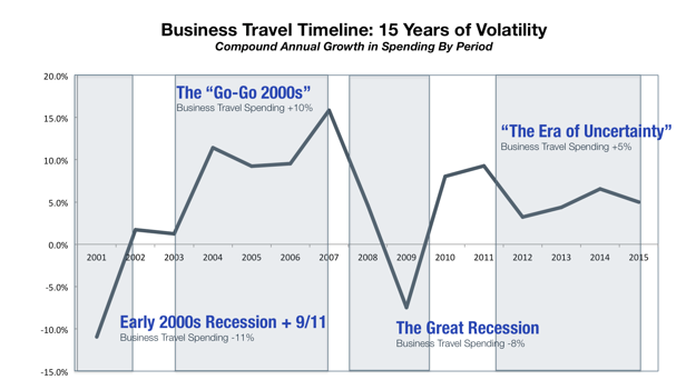 Global-BTI-15-Years-of-Volatility