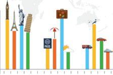 Nasce il superindice di Confturismo per fare chiarezza sui dati del turismo italiano