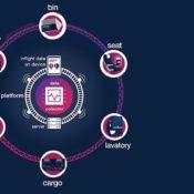 Connected Experience: la prima piattaforma IoT (Internet of Things) per la cabina