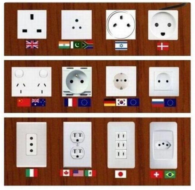 Tipi di Plug internazionali